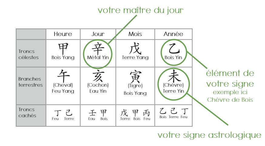 5 réponses importantes sur le BaZi, Paht Chee, Ba Tze….